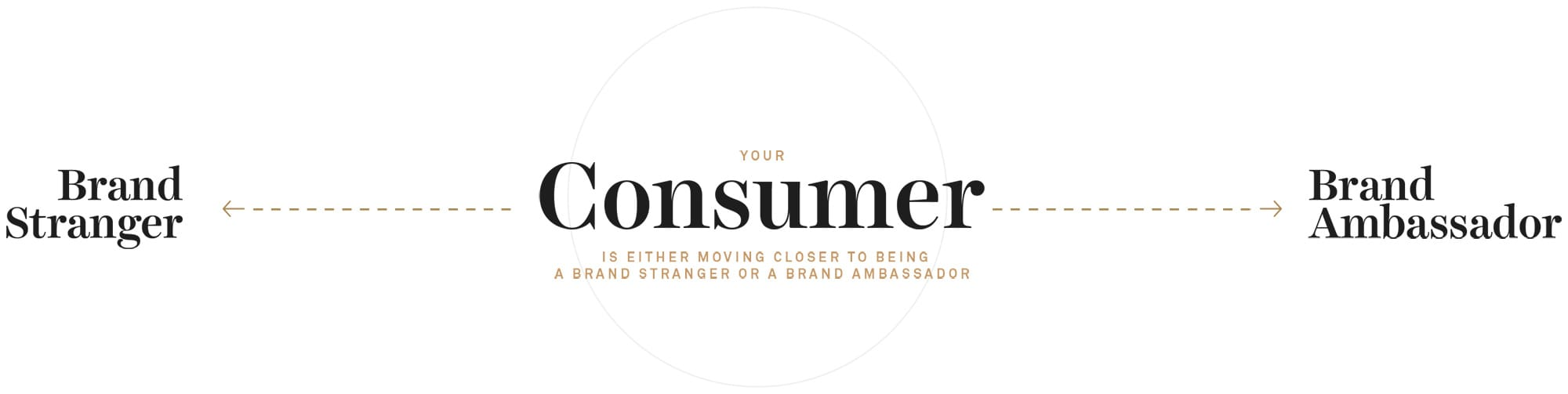 Your Consumer